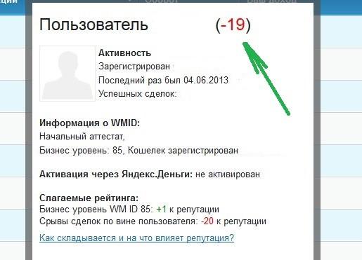 Рейтинг участника