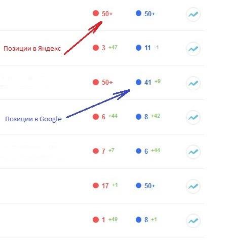 Проверка позиций сайта в поисковиках по ключевым словам