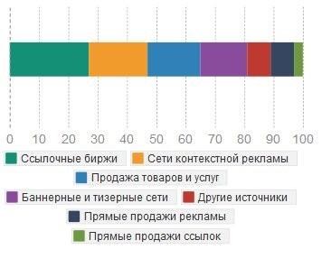 Самые доходные виды монетизации сайтов по итогам 2014 года