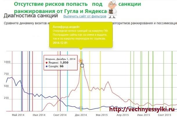 Отсутствие рисков попасть под санкции поисковых систем за крауд ссылки